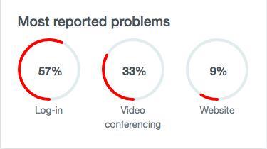 Zoom ล่มทั่วโลก! แอปฯวิดีโอคอลยังไม่เผยสาเหตุหยุดทำงาน