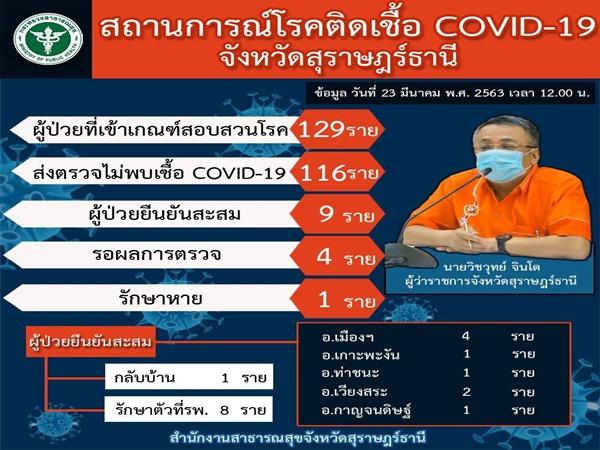 สุราษฎร์ธานี ยังน่าห่วง พบผู้ป่วยโควิด -19 จำนวน 9 ราย รักษาหาย 1 ราย