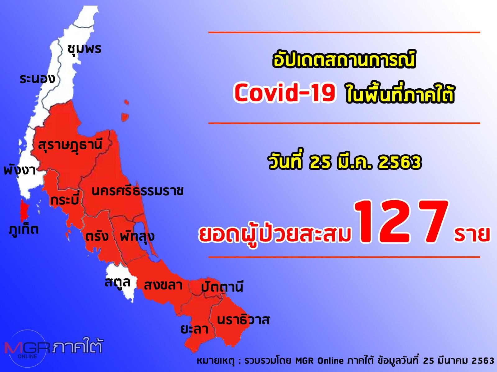 """ผู้ป่วยโควิด-19 ใต้เพิ่มไปอยู่ที่ 127 ราย ให้จับตา """"ปัตตานี-ยะลา"""" มี 3 กลุ่มมุสลิมเสี่ยงแพร่ระบาด"""