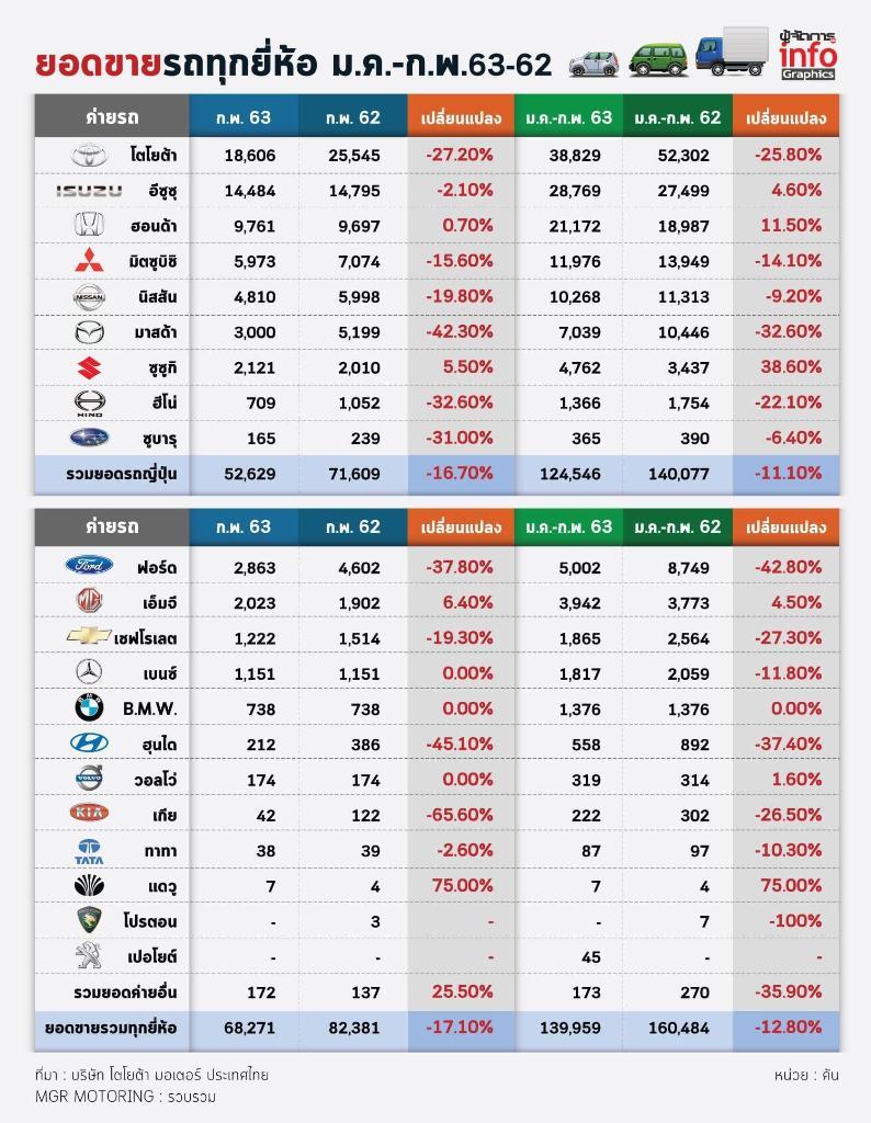 โควิด-19 พ่นพิษ ตลาดรถอ่วม ยอดขาย ก.พ. ตก 17.1%