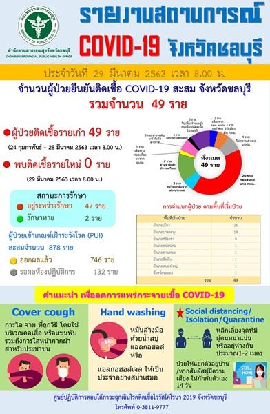 ข่าวดีๆ ! จ.ชลบุรี ไม่พบผู้ป่วยโควิด-19 รายใหม่ ยันยอดคงที่ 49 ราย