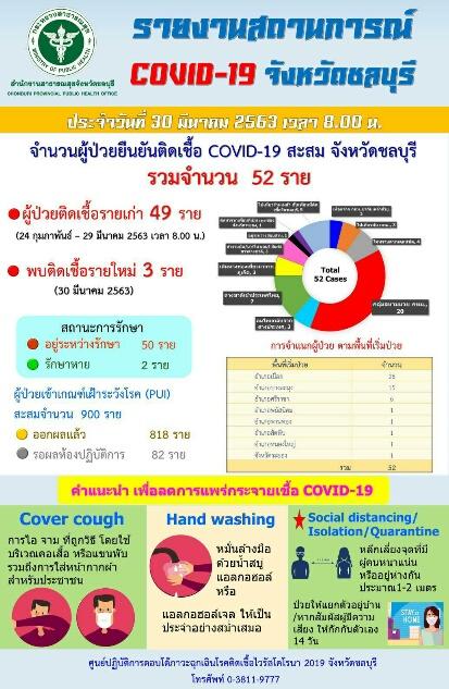 ดีใจไม่ทันข้ามวัน! ชลบุรี พบผู้ป่วยโควิด-19 เพิ่มอีก 3 ราย ส่วนสระแก้ว ปิดจุดผ่านแดนทั้งหมดแล้ว