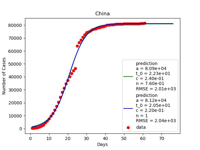 กราฟจำนวนผู้ติดเชื้อในจีนที่กำลังชะลอตัว