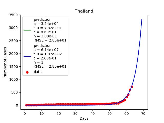 จำนวนผู้ติดเชื้อของประเทศไทยก็ยังมองไม่เห็นปลายทางเช่นกัน