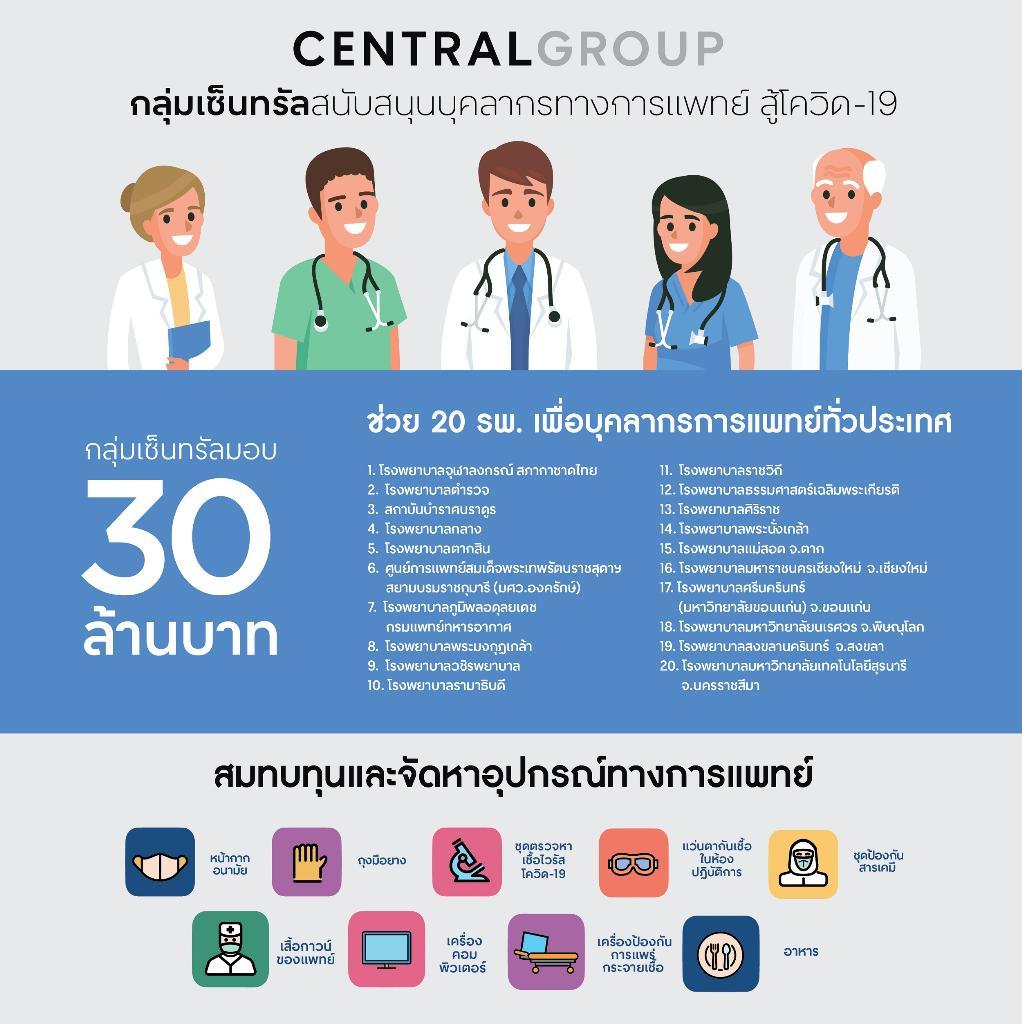 กลุ่มเซ็นทรัล มอบงบ-อุปกรณ์แพทย์ 30 ล. ช่วย 20 โรงพยาบาลทั่วประเทศ
