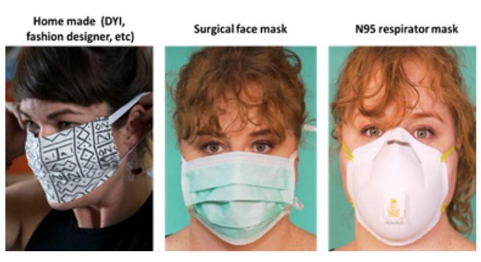จริงหรือที่ต้องเป็น N95 เท่านั้น หน้ากากอนามัยแบบ DIY เอา โควิด-19 ไม่อยู่?
