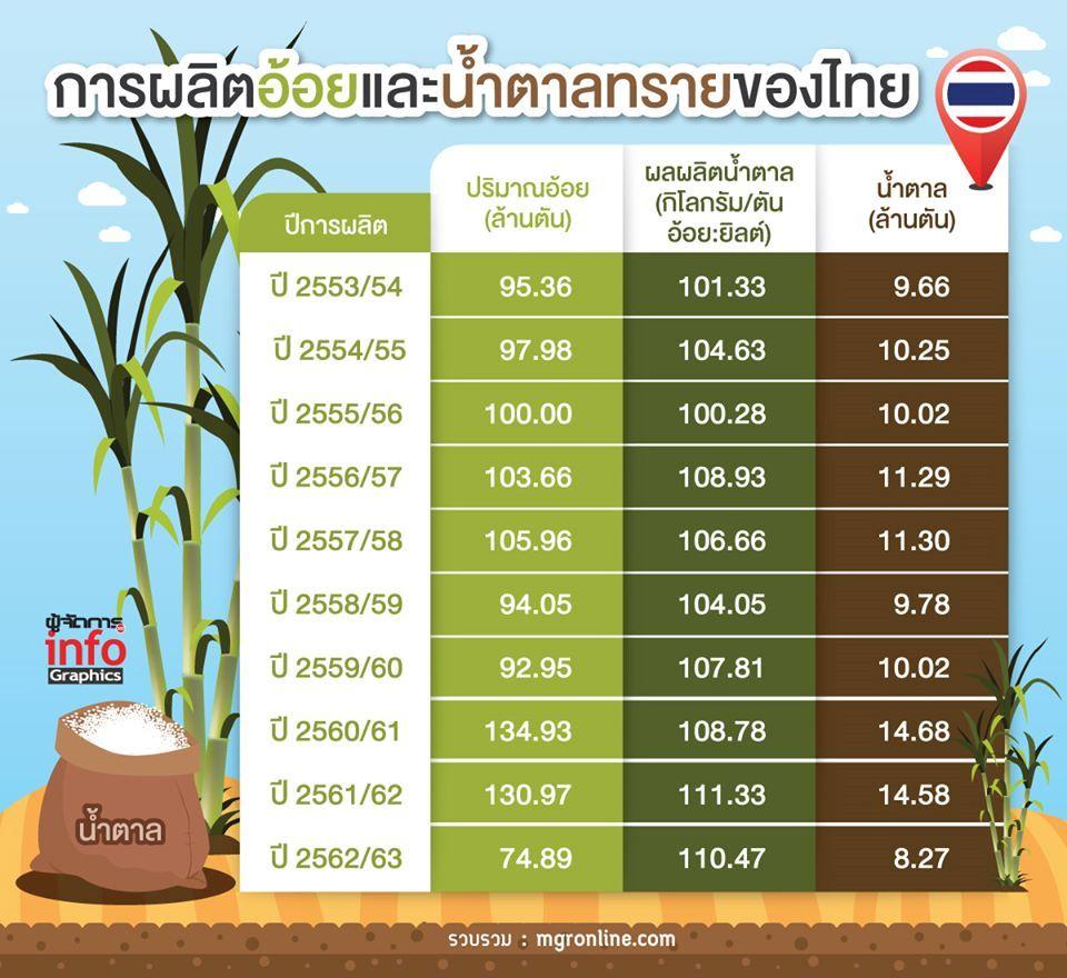 เปิดผลผลิตอ้อยและน้ำตาลทรายไทยต่ำสุดในรอบ10ปีภัยแล้งยังกระหน่ำต่อ