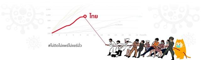 เทใจสู้โควิด ชวนคนไทยร่วมช่วยกลุ่มเปราะบางทางสังคม #ไม่ติดไม่แพร่ไม่แชร์มั่ว