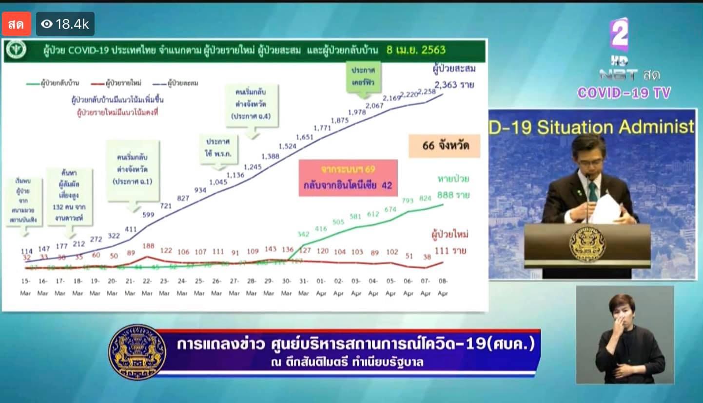 คนไทยกลับจากอินโดฯ ทำตัวเลขผู้ป่วยโควิด-19 พุ่ง ชี้ให้ตรวจหาเชื้อเยอะๆ รู้ผลแล้วไม่ป้องกันก็เสี่ยง