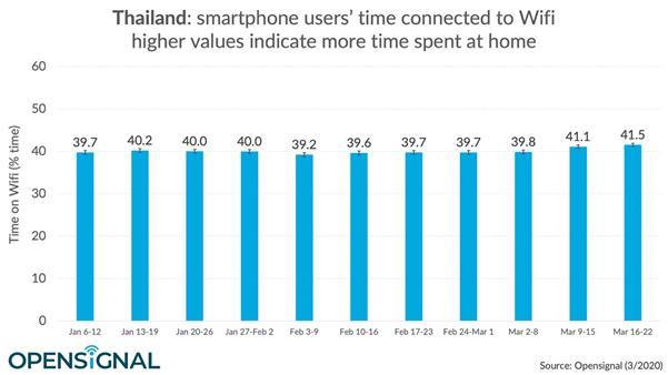 โควิด-19 ดันสัดส่วนคนไทยใช้อินเทอร์เน็ตผ่าน WiFi พุ่งทะลุ 41.5%
