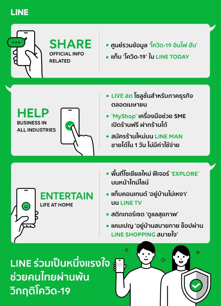 LINE ส่งเครื่องมือช่วยเหลือคนไทยปรับตัวผ่านพ้นวิกฤตโควิด-19