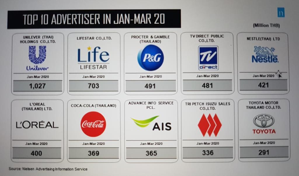 โควิด-19 ฟาดงบโฆษณาร่วง 5% อาหารและเครื่องดื่มอัดงบสูงสุด