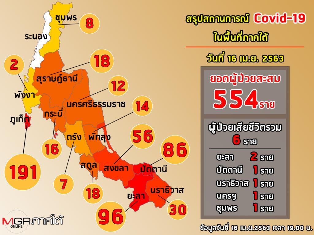 """ผู้ว่าฯ ใต้ลั่นเห็น """"แสงที่ปลายอุโมงค์"""" แต่ผู้คนยังผวา 8,000 คนไทยในมาเลย์ขอกลับบ้านมีป่วน!"""