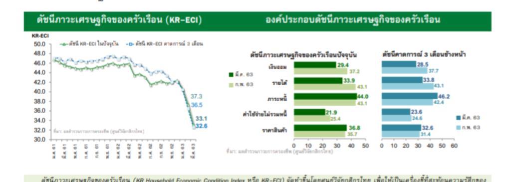 กสิกรไทยเผยดัชนีภาวะเศรษฐกิจฯมี.ค. 63 ร่วงต่อเนื่อง-รายได้หด-ควักเงินออมใช้จ่าย