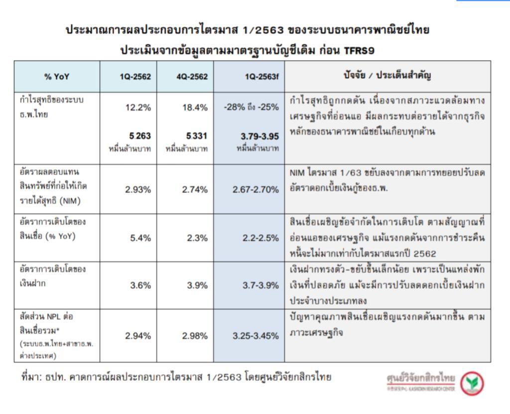 ศูนย์วิจัยกสิกรไทยคาดกำไรแบงก์Q1วูบ25-28%-Q2ยังไม่ฟื้น