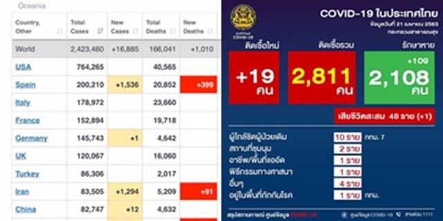 เพจดังเผย 10 สาเหตุ ประเทศไทยยังเอาโควิด-19 อยู่ เผยทุกหน่วยงานมีความสำคัญ ทุกคนคือฮีโร่