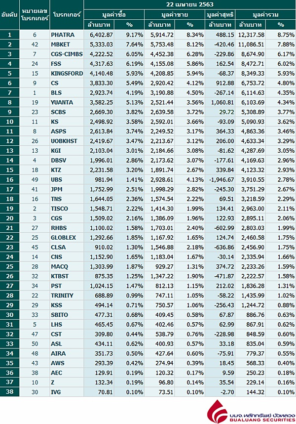 Broker ranking 22 Apr 2020
