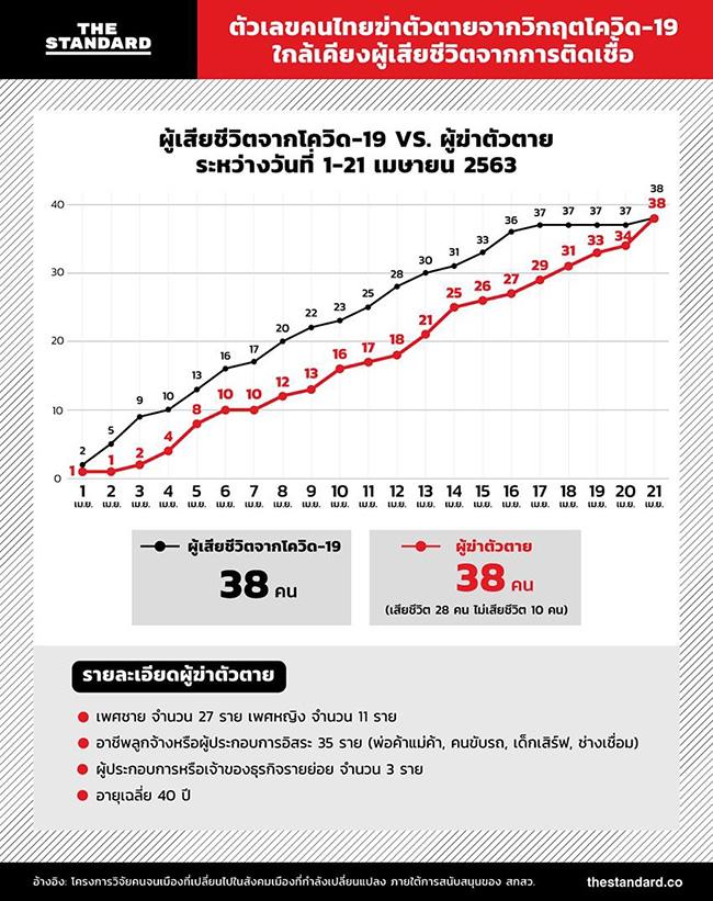 """ดราม่าสถิติฆ่าตัวตายเพราะ """"โควิด-19"""" เมื่อคนไทยเริ่มรู้เท่าทันมีความแตกฉานด้านข้อมูลและสถิติ"""