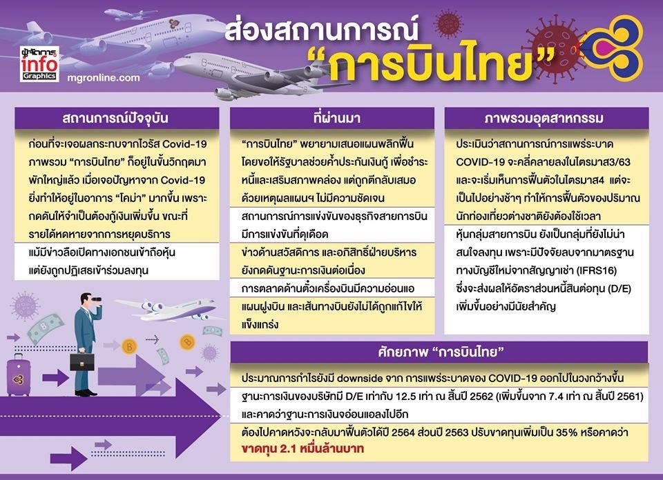 """ส่องศักยภาพ """"การบินไทย"""""""