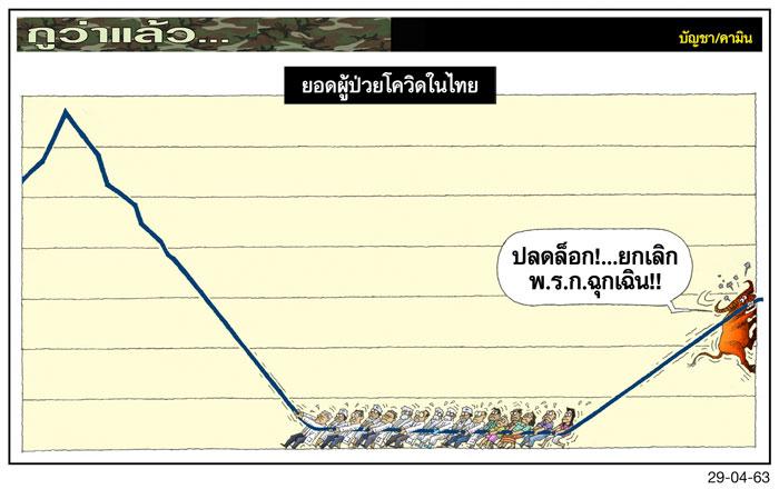 ยอดผู้ป่วยโควิดในไทย