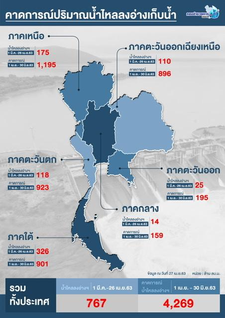 โอกาสทองของชาวนาไทย ปริมาณน้ำท่าดีกว่าฝนปี 2562