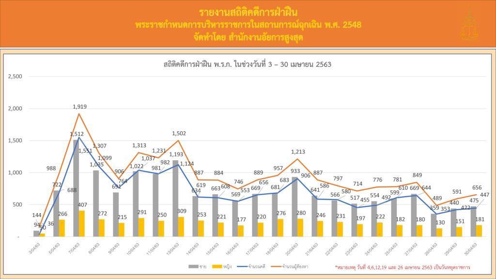 อัยการสรุปคดีฝ่าฝืน พ.ร.ก.ฉุกเฉินฯ ในรอบ 1 เดือน ลดลงเหลือเพียง 15,895 คดี