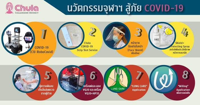8 นวัตกรรมจุฬาฯ สู้โรคโควิด-19