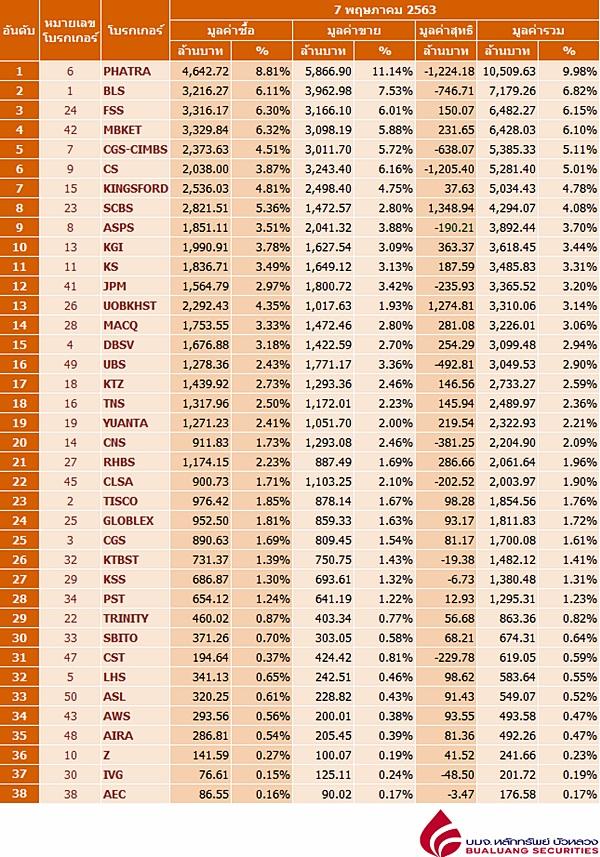 Broker ranking 7 May 2020