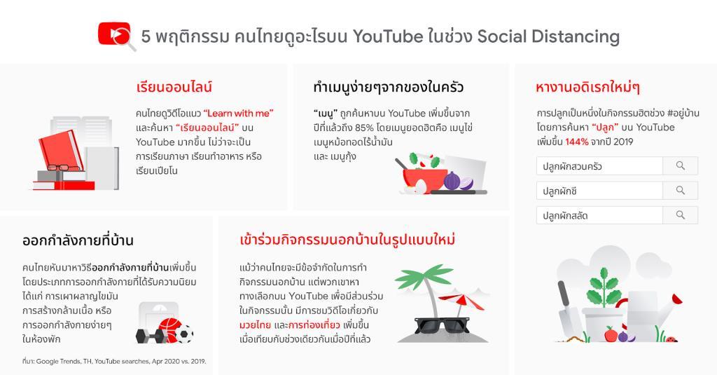 Google เผย 5 พฤติกรรมคนไทยดูอะไรบน YouTube ช่วง Social Distancing