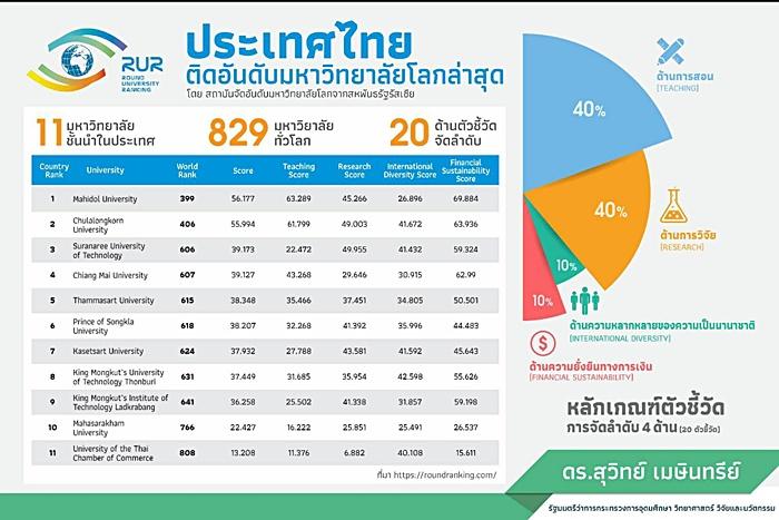 11 มหาวิทยาลัยไทย ติดอันดับโลก ใน Round University Ranking (RUR)