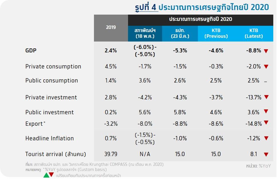 ศูนย์วิจัยกรุงไทยคาดจีดีพี -8.8%-กนง.คงดอกเบี้ย