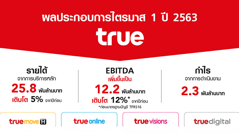 ทรูมูฟ เอช ลูกค้าเพิ่มเป็น 30.6 ล้านราย มีจำนวนผู้ใช้รายเดือนมากที่สุดในตลาด