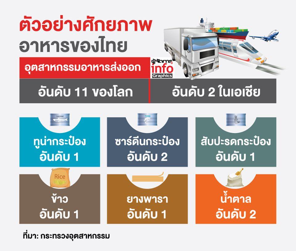 """อานิสงส์โควิด!ทั่วโลกต้องหันมองไทย """"มั่นคงด้านสุขภาพ-แหล่งอาหารและการลงทุน"""""""