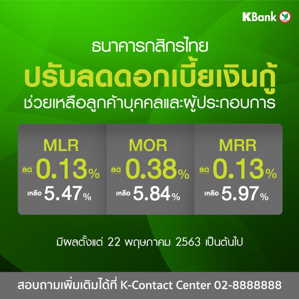 กสิกรไทยลดดอกเบี้ยกู้ลง 0.13%-0.38%-มีผล 22 พ.ค.นี้