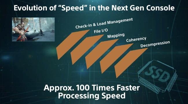 """โซนี่ เคลม """"PS5"""" ประมวลผลเร็วกว่าเครื่องเก่า 100 เท่า"""