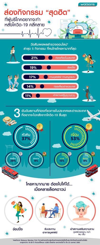 วัตสันเปิด Poll กิจกรรมหลังโควิด-19 คลี่คลาย คนไทยโหยหา 'เที่ยวทะเล & ภูเขา – ช้อปปิ้ง – ตะลุยกิน