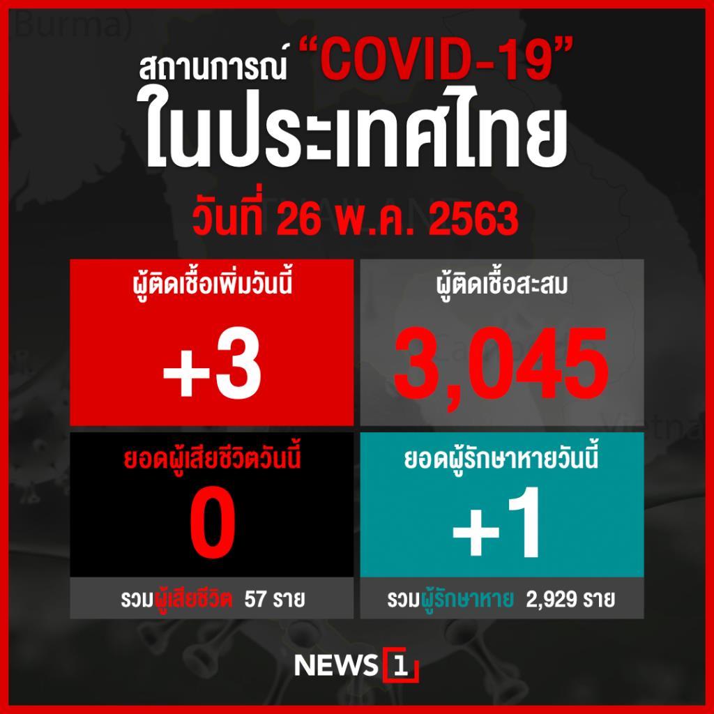 ศบค.ปลื้มแพทย์สหรัฐ ยกไทย 1ใน 5 ประเทศคุมโควิดสำเร็จ