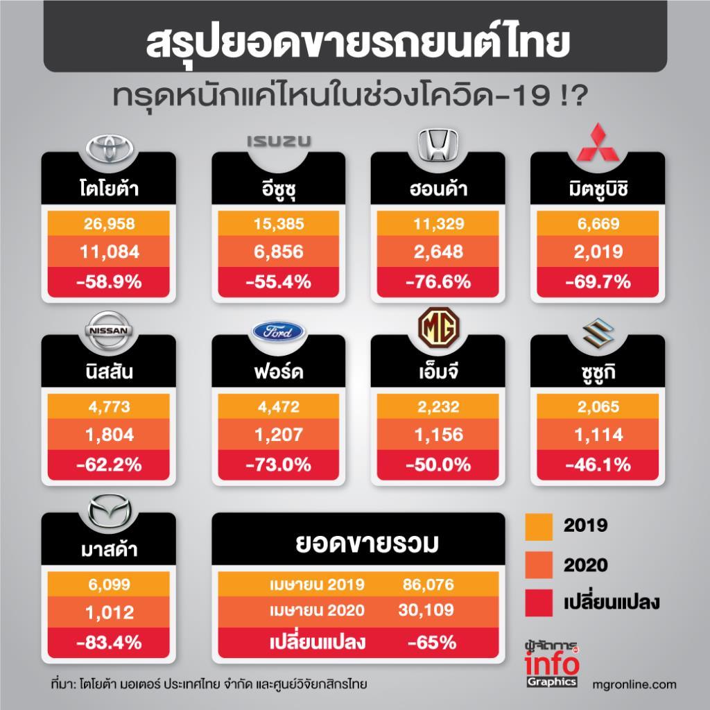 สรุปยอดขายรถยนต์ไทย  ทรุดหนักแค่ไหนในช่วงโควิด-19 !?