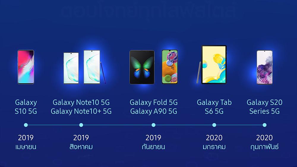 ไทม์ไลน์ 'ซัมซุง' บุกสมาร์ทดีไวซ์ 5G จนเป็นผู้นำ