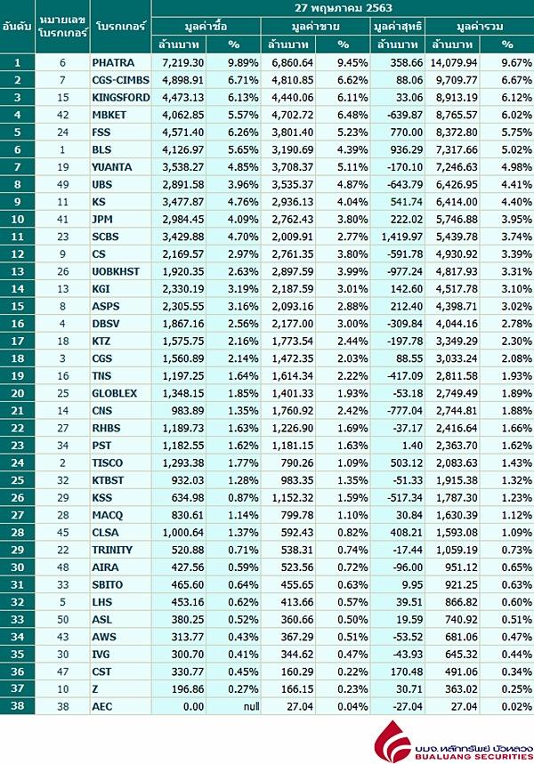 Broker ranking 27 May 2020