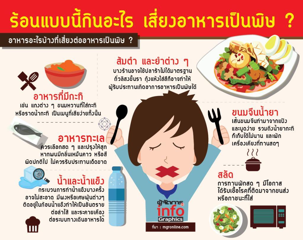 ร้อนแบบนี้กินอะไร เสี่ยงอาหารเป็นพิษ ?