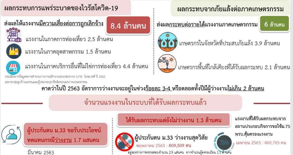 """สภาพัฒน์ ประเมินคิว1 """"โควิด-19"""" ทำคนไทยตกงาน 8.4 ล้าน เฉพาะท่องเที่ยว 3.9 ล้าน อุตสาหกรรม 1.5 ล้าน ภาคบริการ 4.4 ล้าน"""