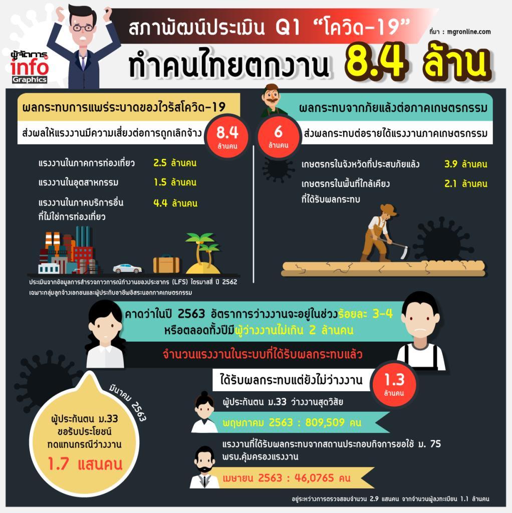 """สภาพัฒน์ประเมิน Q1 """"โควิด-19"""" ทำคนไทยตกงาน 8.4 ล้าน"""