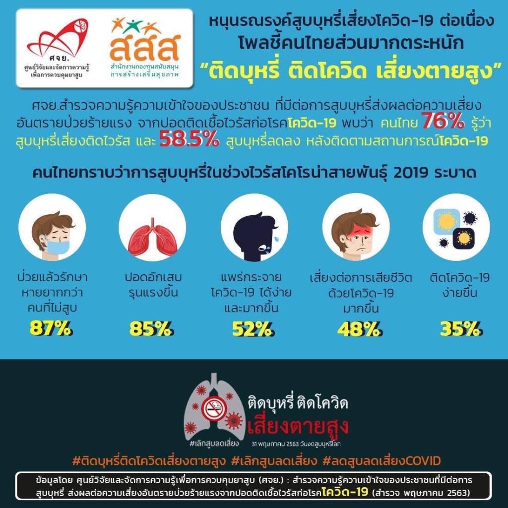 ศจย. ชวนคนไทยลด-เลิกสูบบุหรี่ ผลสำรวจชี้ชัดสิงห์อมควันเสี่ยงติดโควิด-19
