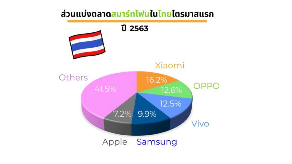โควิด-19 กระทบตลาดสมาร์ทโฟนไทย ลดลง 12.1% Huawei หลุดท็อป 5 ในไทย
