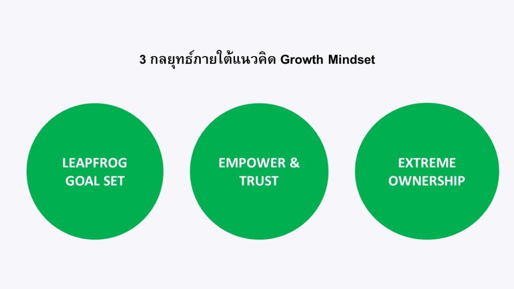 LINE เผยสถิติชอปปิ้งพุ่ง ชี้ 3 กลยุทธ์ Growth Mindset สู้โควิด-19