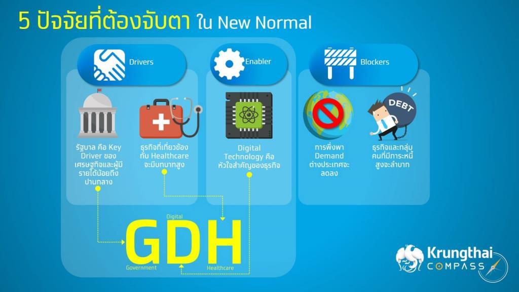 KTB คาดโควิดฉุด GDP ปีนี้-8.8% แนะ 3 ตัวขับเคลื่อนเศรษฐกิจไทยในยุค New Normal