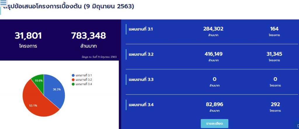 """เกินวงเงินกู้แล้ว! สารพัดแผนฟื้นฟูสู้โควิด-19 ชงรอบแรก 31,325 โครงการ ขอ 416,149 ล้าน """"สนทช.""""หวั่น เงินภัยแล้งมท. ซ้ำซ้อนเงินโควิด"""