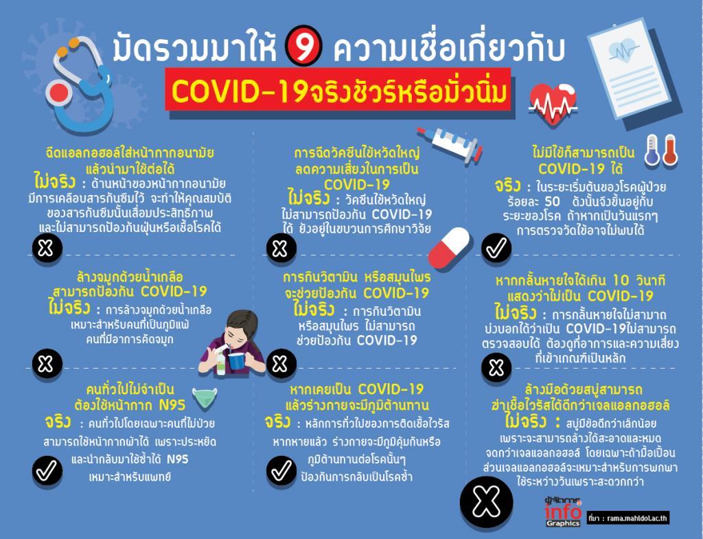 มัดรวมมาให้ 9 ความเชื่อเกี่ยวกับ COVID-19 จริงชัวร์หรือมั่วนิ่ม