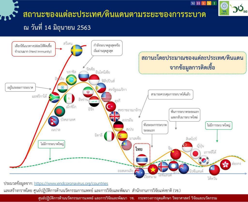 ศึกษาพบโควิด-19 ยังแพร่กระจายทั่วโลก ส่วนไทยคุมได้ดี